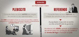 Entenda a diferença entre Plebiscito x Referendo