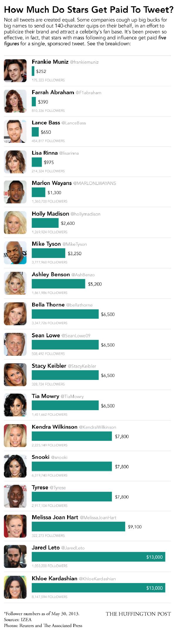 Quanto custa um tuíte de uma celebridade.