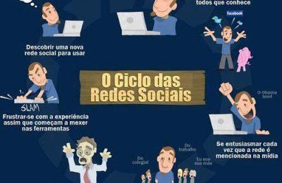O Ciclo das Redes Sociais