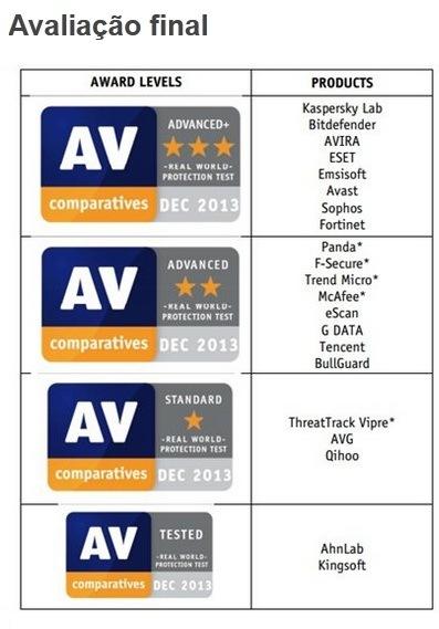 É com base nestas duas tabelas que a AV-Comparatives concede sua avaliação final. Devido ao desempenho ruim no teste falsos positivos, os softwares de antivírus Panda, F-Secure, Trend-Micro, McAffe (que estavam no Cluster 1) e ThreatTrack Vipre (que estava no Cluster 2) foram rebaixados de categoria. Os antivirus são separados em quatro categorias diferentes, de acordo com suas avaliações: Advanced+ (Avançado+), Advanced (Avançado), Standard (Padrão) e Tested (Testado). Confira o resultado final dos testes, de acordo com a AV-Comparatives: